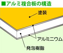 アルミ複合板の構造